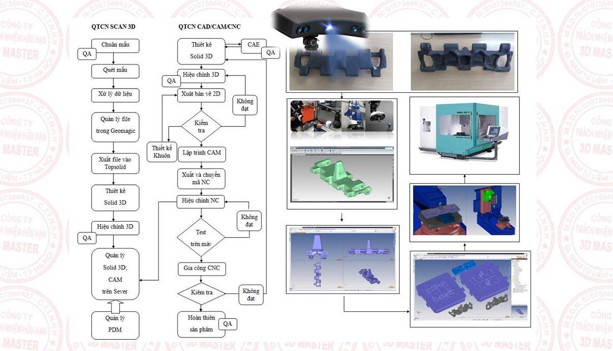 Scan3D, thiết kế ngược xích xe tăng T54