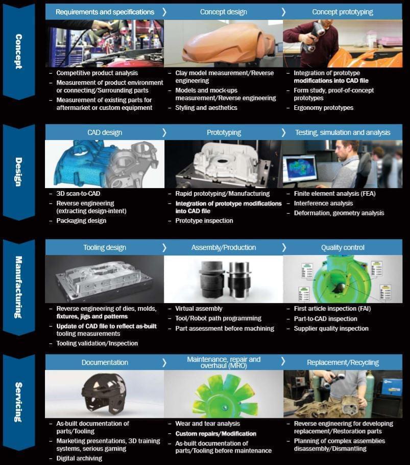 ứng dụng công nghệ cao của scan 3d