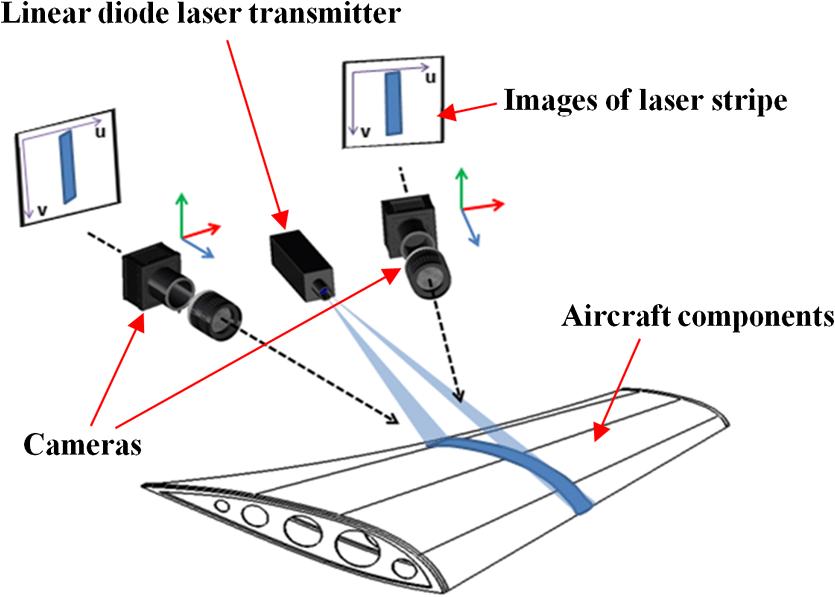 công nghệ scan 3d laser